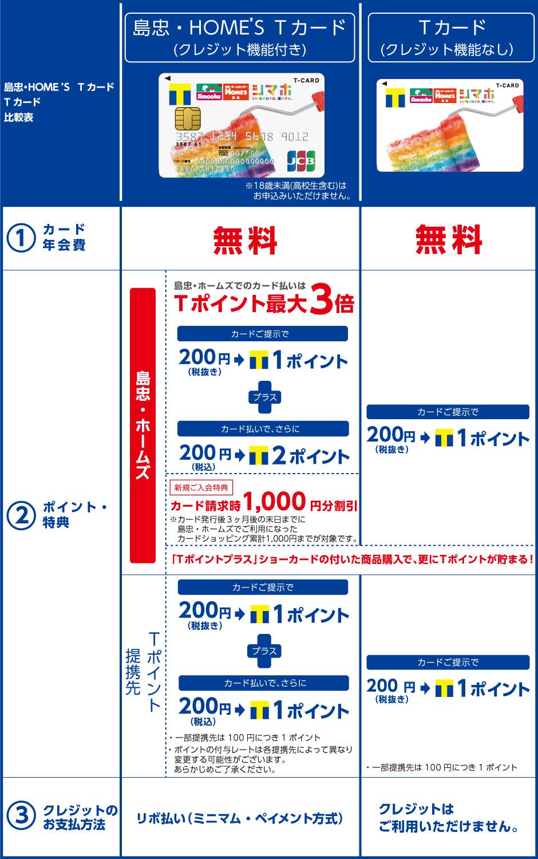 島忠・HOME'S Tカード比較表